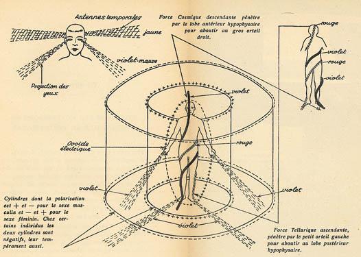 tourbillons cosmo-telluriques sur le corps humain