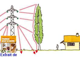 le champ électrique est stoppé par l'arbre, mais pas le champ magnétique
