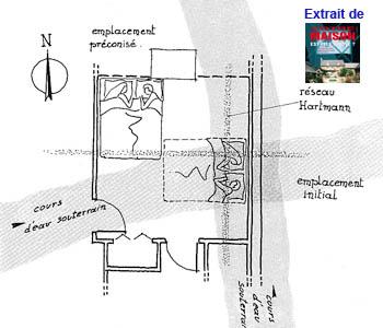 emplacement lit préconisé après étude géobiologique
